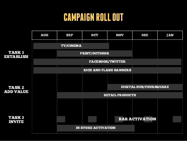 Roll Out Plan Template Luxury Campaign Roll Out Aug Sep