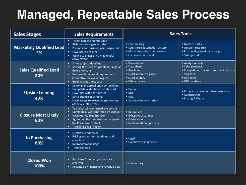 Sales Account Plan Template Awesome Managed Repeatable Sales Process