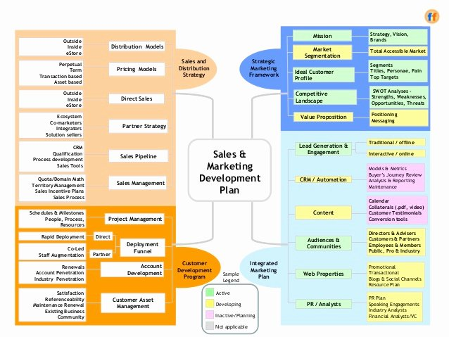 Sales Account Plan Template Inspirational Sales & Marketing Development Plan A Template for the Cro