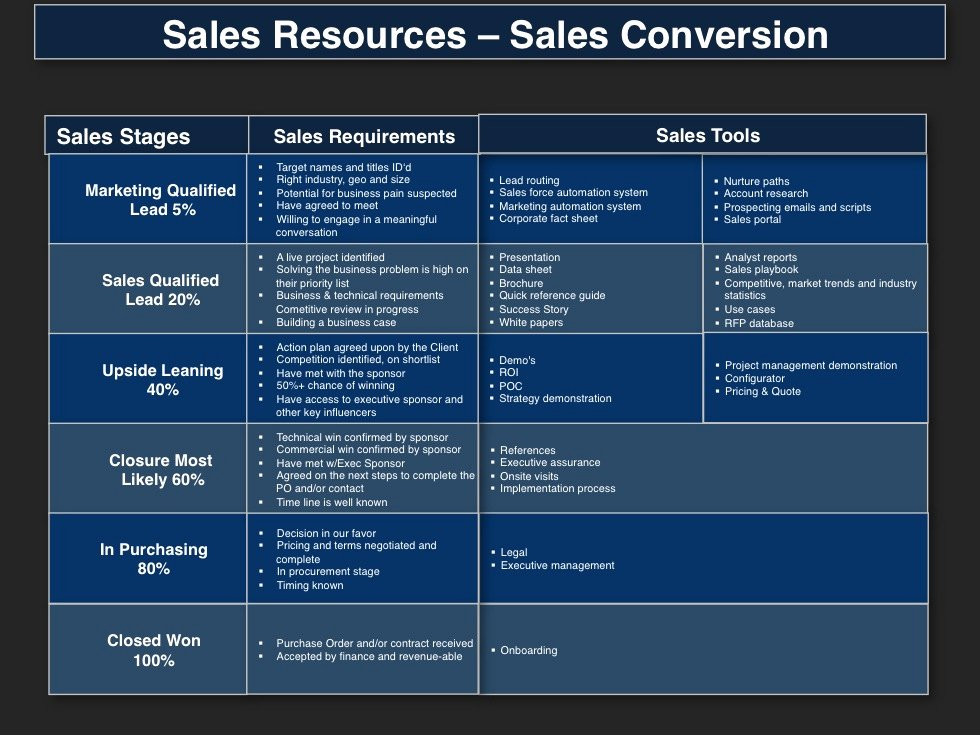 Sales Account Plan Template Unique Demand Management Planning Template