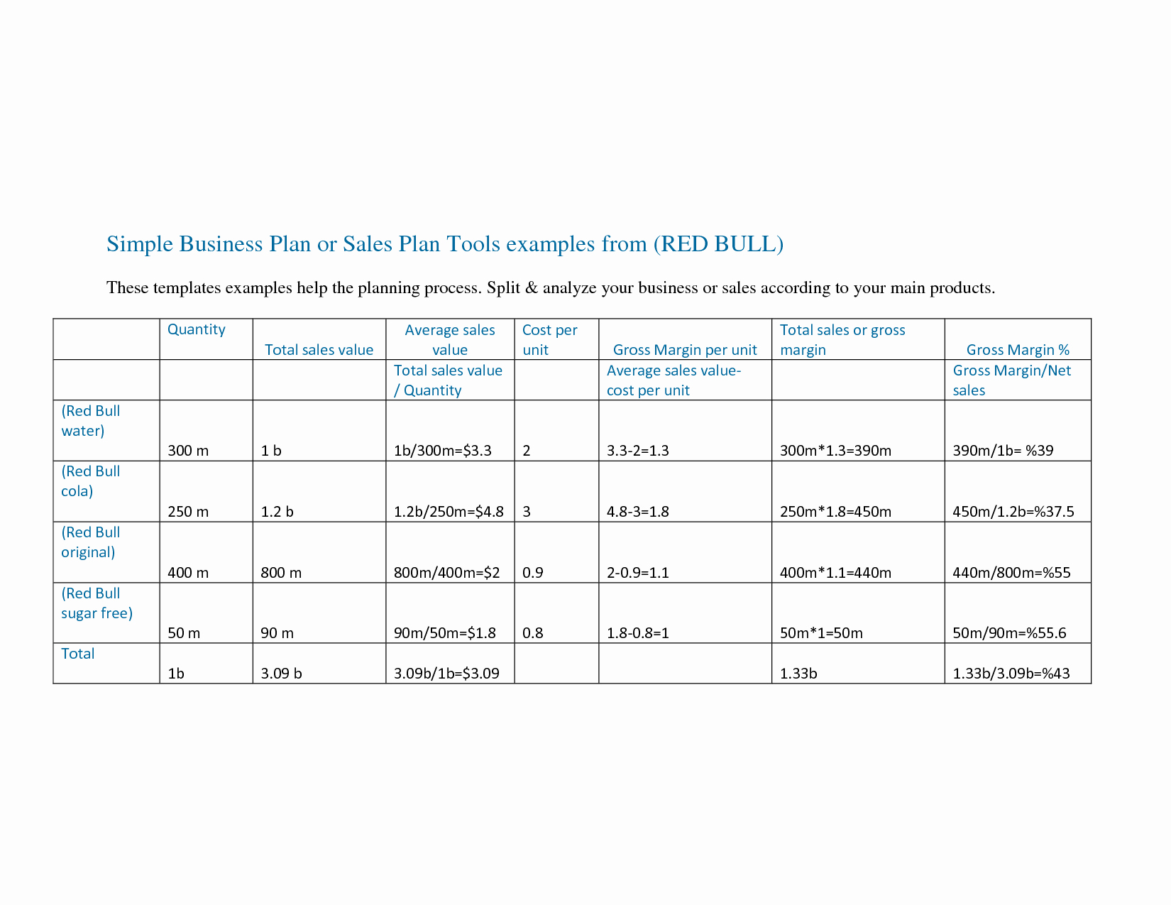 Sales Business Plan Template Awesome Sales Plan Outline Template Portablegasgrillweber