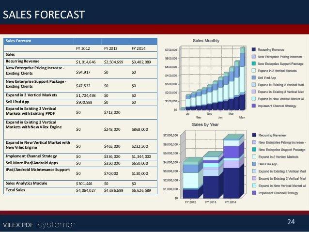 Sales Business Plan Template Elegant Sales Business Plan Example Powerpoints