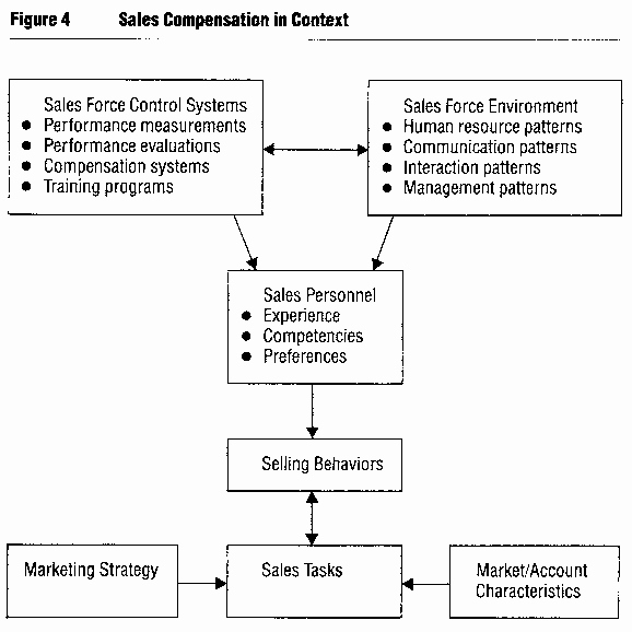 Sales Commission Plan Template Beautiful Sales Mission Structure Template for Managers