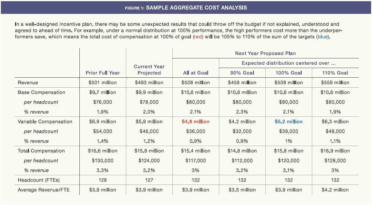 Sales Compensation Plan Template Awesome Selling Your Sales Pensation Plan to Management