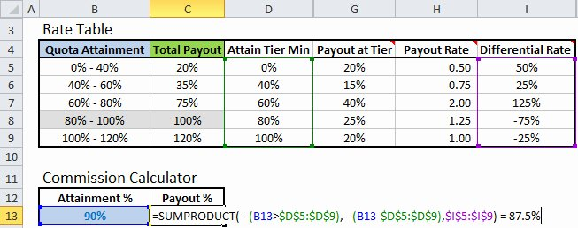 Sales Compensation Plan Template Beautiful Excel formula to Calculate Missions with Tiered Rate