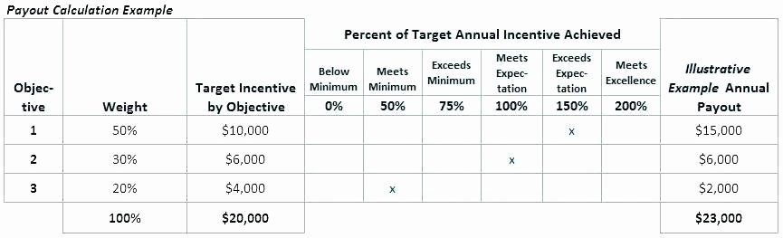 Sales Compensation Plan Template Excel Elegant Sales Structure Template