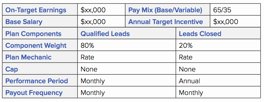 Sales Compensation Plan Template Excel Fresh How to Develop A Sales Incentive Pensation Plan with