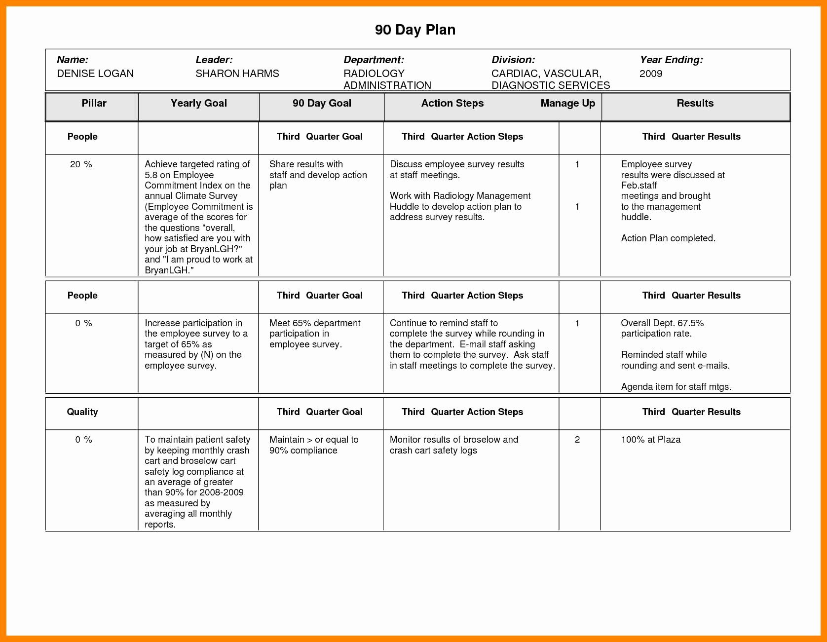 Sales Manager Business Plan Template Inspirational 30 60 90 Day Business Plan for Sales Managers Pdf with