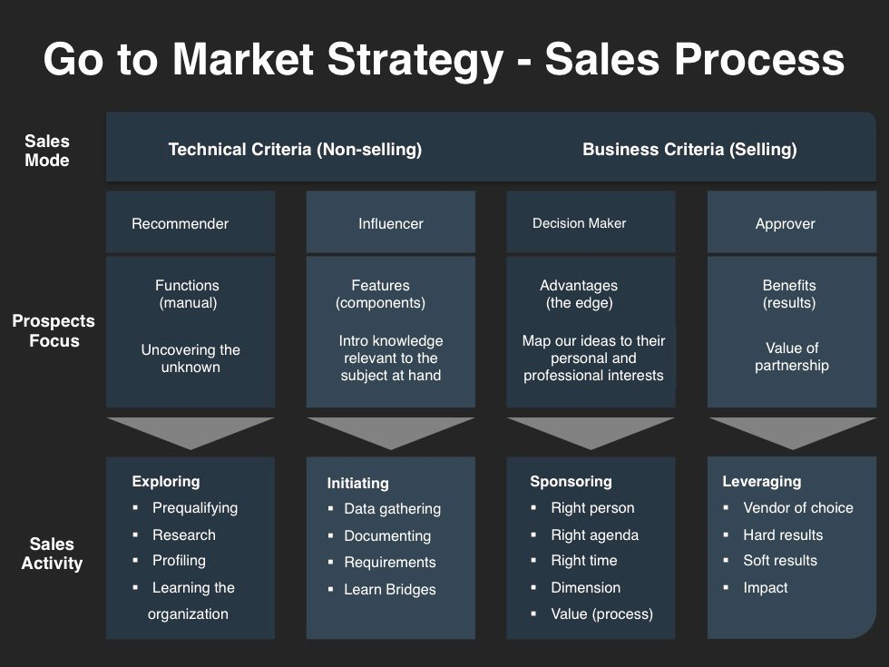 Sales Plan Template Ppt Elegant Go to Market Strategy Planning Template