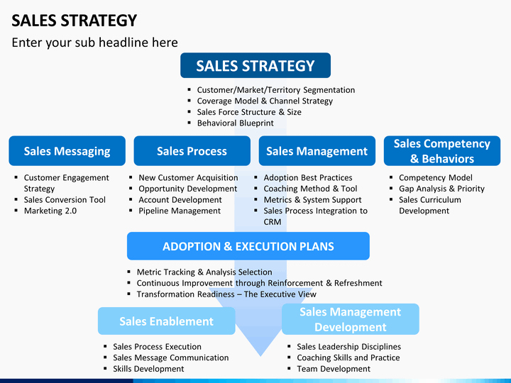 Sales Plan Template Ppt Luxury Sales Strategy Powerpoint Template