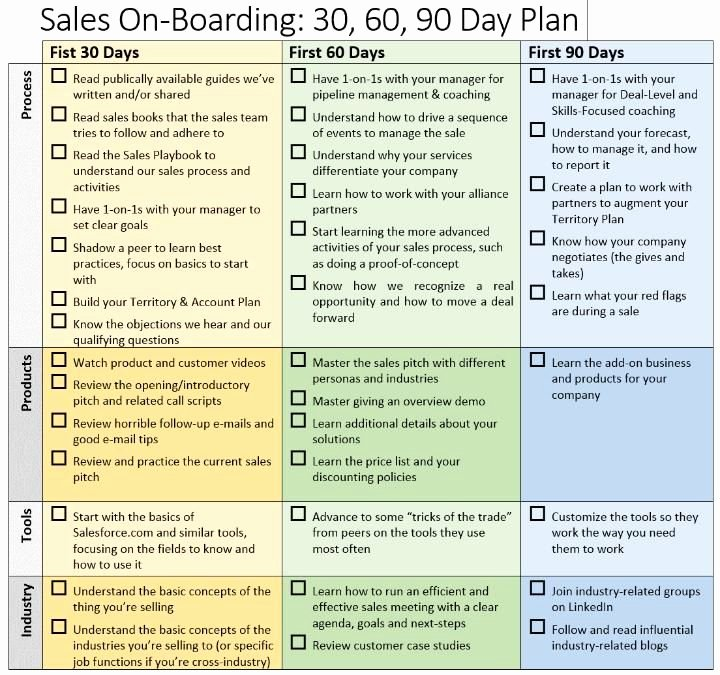Sales Rep Business Plan Template Lovely Business Plan Template Sales Rep Boisefrycopdx