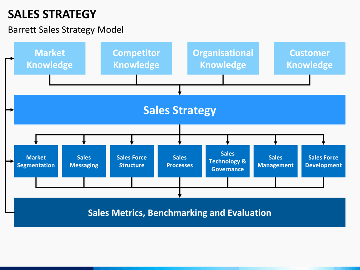 Sales Strategy Plan Template Elegant Sales Strategy Powerpoint Template