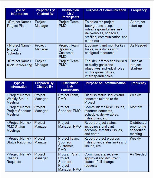 Sample Communication Plan Template Fresh 16 Samples Of Munication Plan Templates Pdf Word