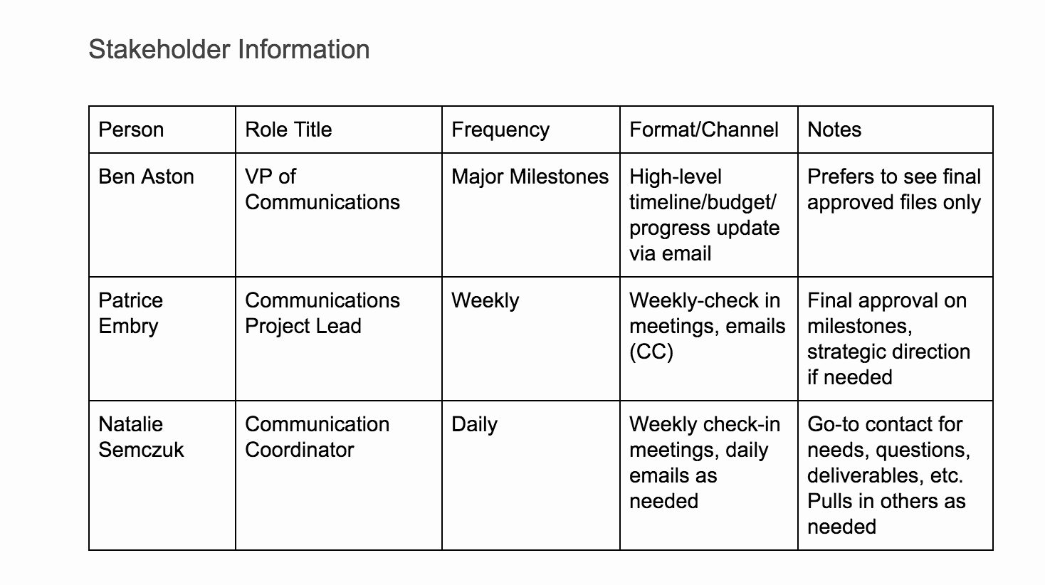 Sample Communication Plan Template Fresh Create A Project Munication Plan Template the