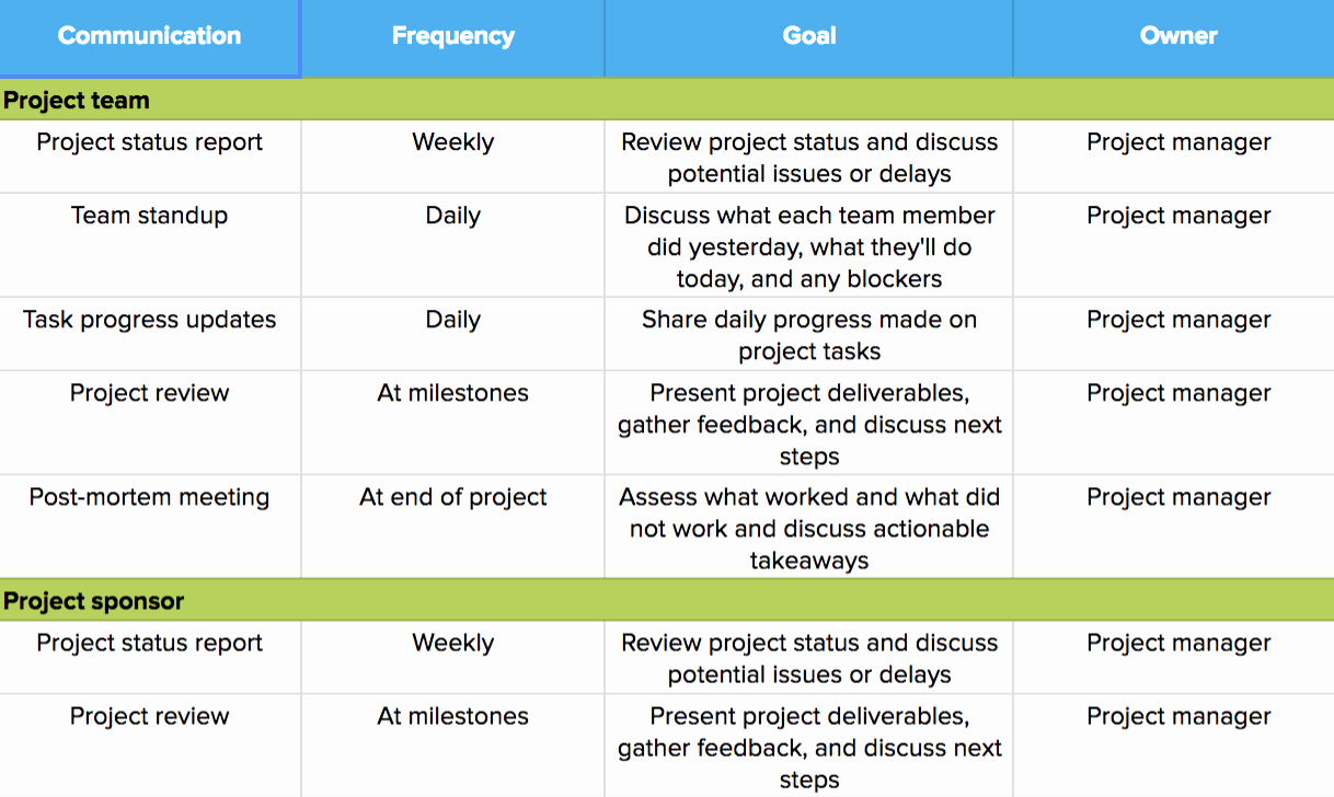 Sample Communication Plan Template Fresh How to Create A Project Management Munication Plan