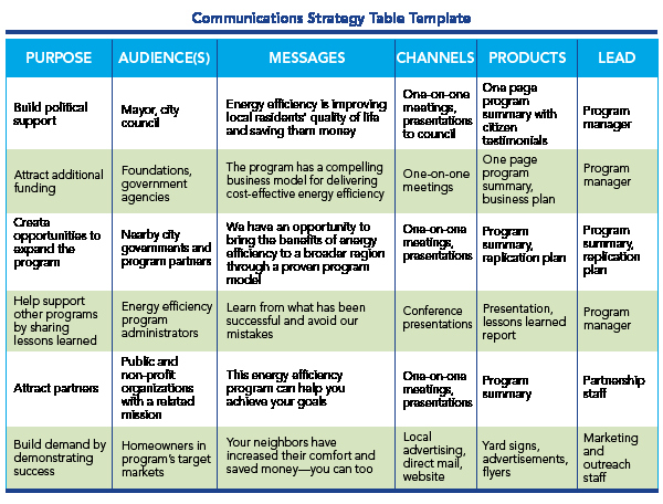 Sample Communications Plan Template Best Of Image Result for Munications Plan Template who What