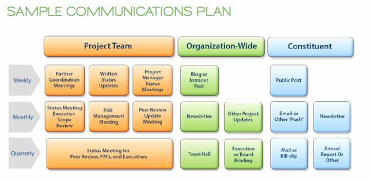 Sample Communications Plan Template Luxury Municating Change Management the Connected Cause