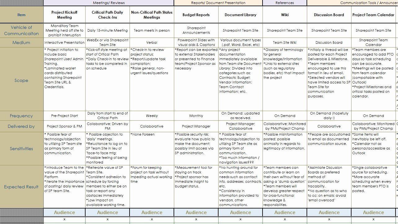 munications plan template