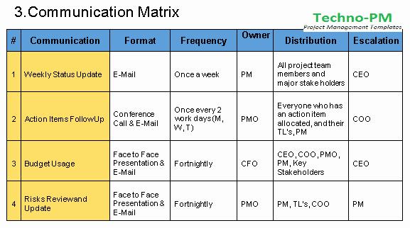 Sample Communications Plan Template Unique Munication Management Plan Template Free Download