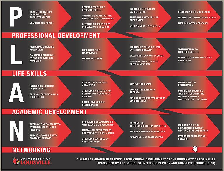 School Professional Development Plan Template Beautiful Plan Professional Development — School Of