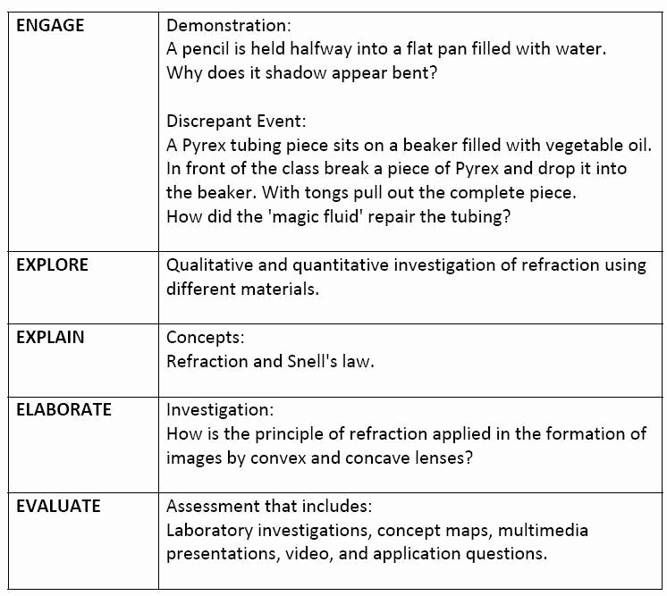 Science Lesson Plan Template Elegant 5e Lesson Plan Model