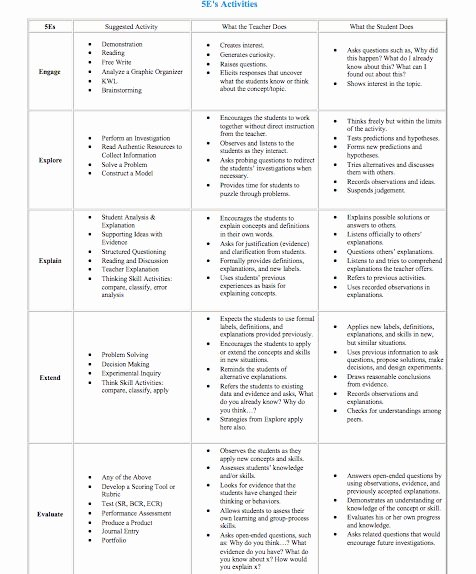 Science Lesson Plan Template Fresh the 5e Model Ideas Science Links and Ideas