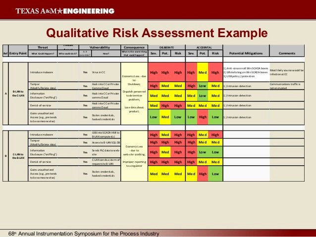 Security assessment Plan Template Fresh Cyber Security Risk assessment Template Templates