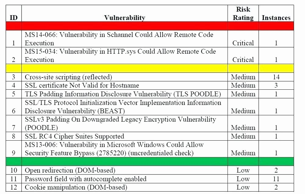 Security assessment Plan Template Lovely Web Application Vulnerability assessment Report Template