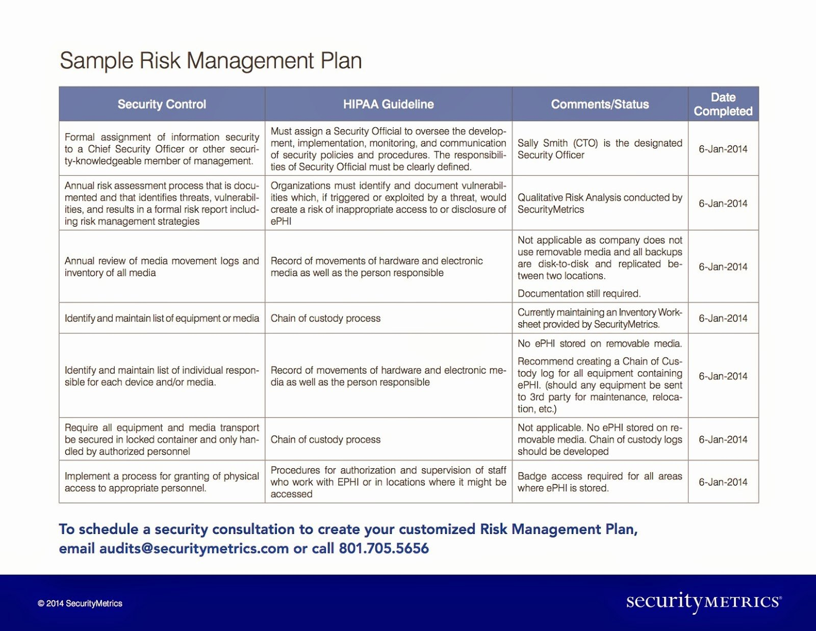 Security assessment Plan Template Unique How Much Does A Hipaa Risk Management Plan Cost