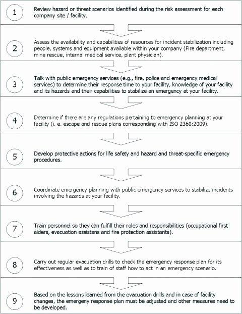 Security Incident Response Plan Template Beautiful Security Response Plan Template – Munitycasts