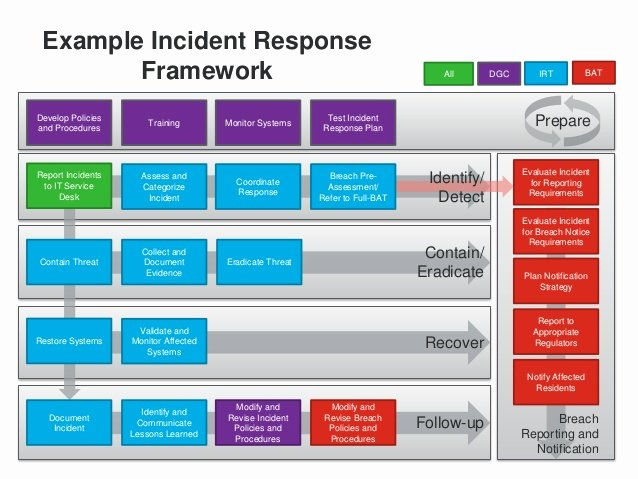 Security Incident Response Plan Template Fresh 19 Of Cyber Security Incident Response Template
