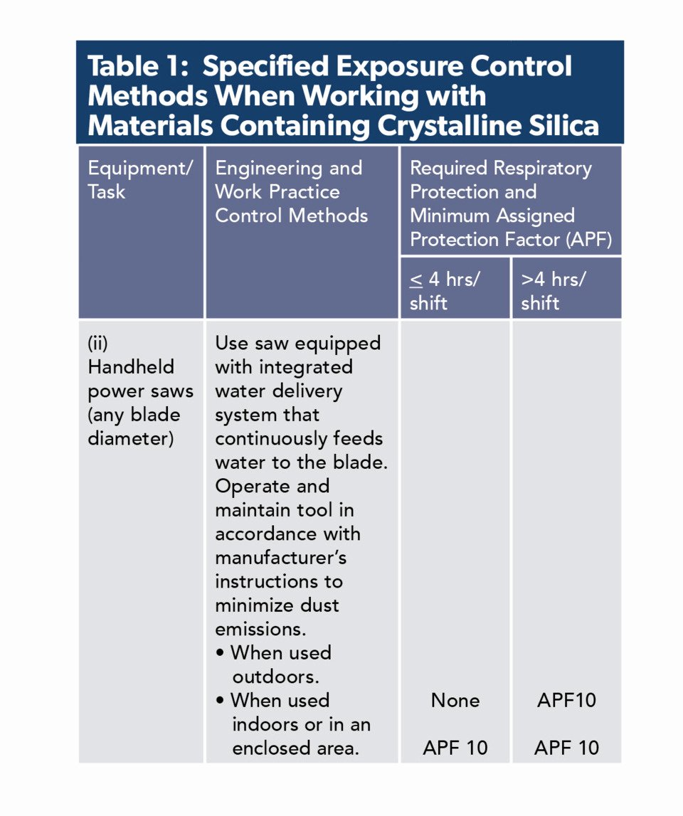 Silica Exposure Control Plan Template Elegant Concrete Contractors Must Ply to Osha S New Silica Dust