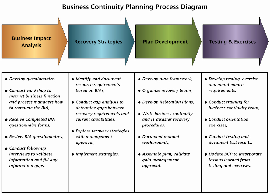 Simple Business Continuity Plan Template Unique Business Resiliency Program Template Strategic Planning