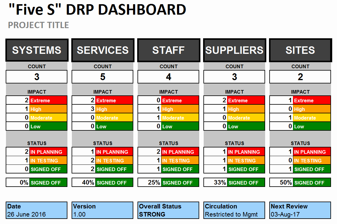 Simple Disaster Recovery Plan Template Best Of Excel Disaster Recovery Plan Dashboard Template