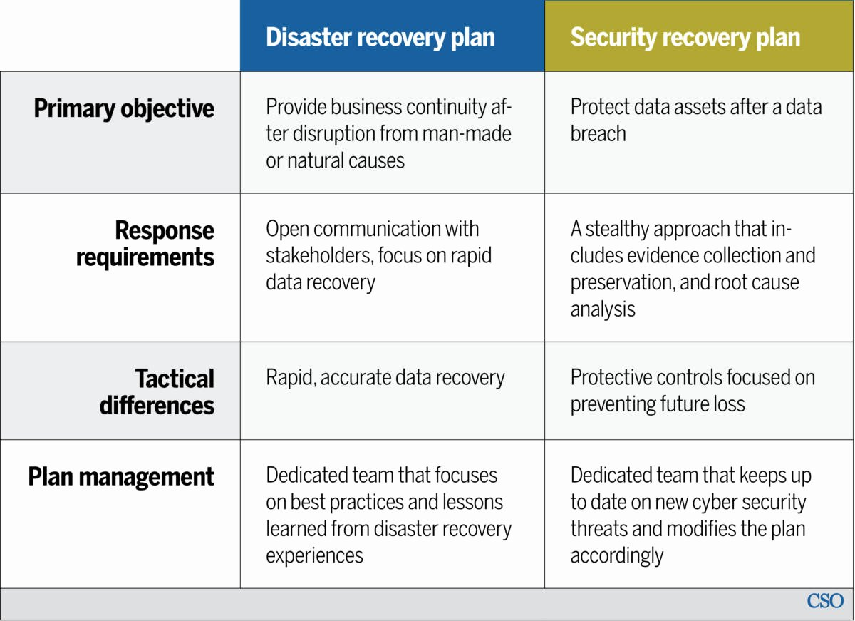 Simple Disaster Recovery Plan Template Fresh Disaster Recovery Vs Security Recovery Plans why You