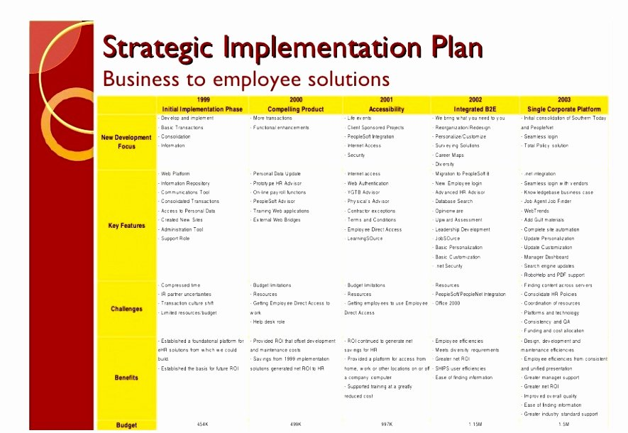 Simple Implementation Plan Template Elegant 8 Post Implementation Plan Template Yrptt