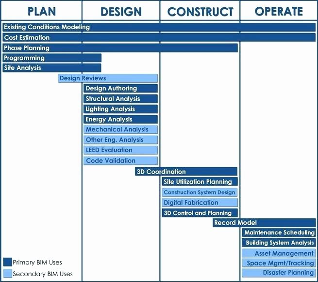 Simple Implementation Plan Template Inspirational Action Plan Template Simple Project Implementation Maker