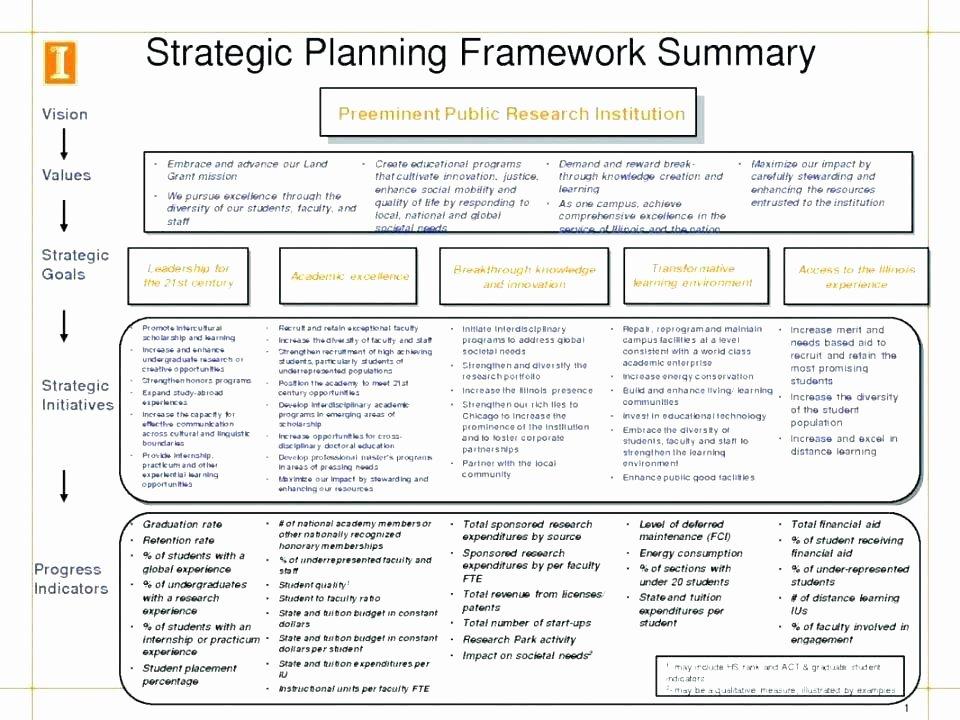 Simple Strategic Plan Template Beautiful Free Strategic Plan Template – Cafedesignfo