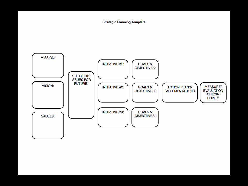 Simple Strategic Plan Template Lovely Strategic Planning Made Simple [kind Of]… Sp