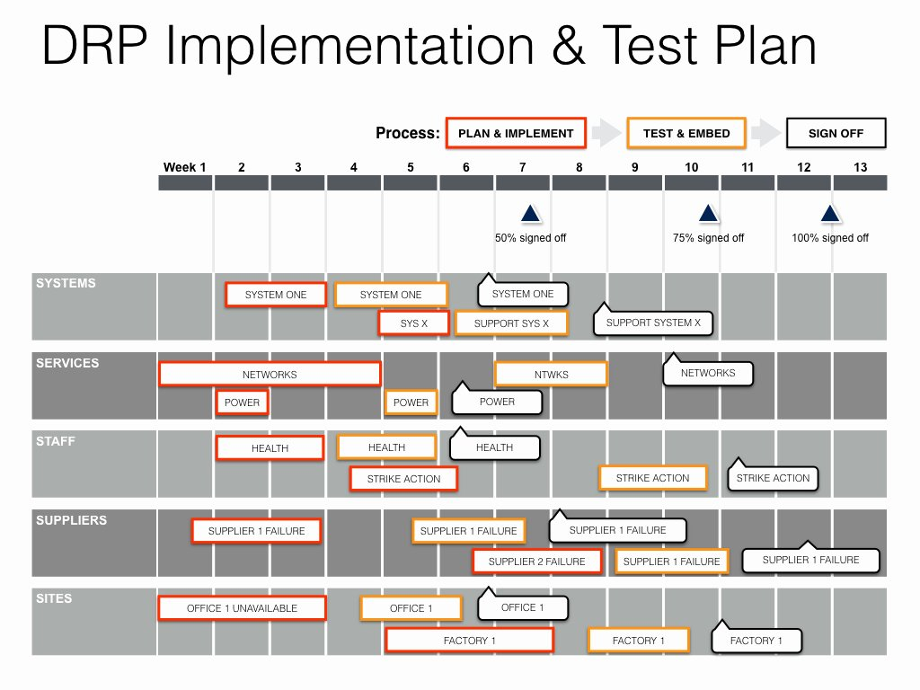 Simple Test Plan Template Fresh Keynote Disaster Recovery Plan Template