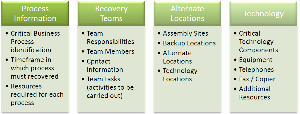 Small Business Continuity Plan Template Awesome Business Disaster Recovery Plan Checklist How Do You Plan