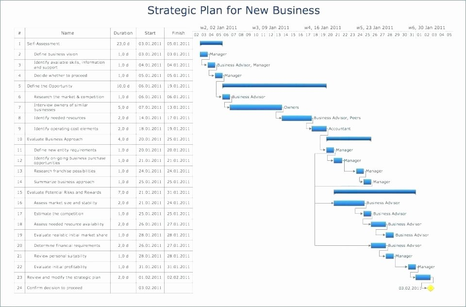 Small Business Subcontracting Plan Template Luxury Small Business Subcontracting Plan Template – Blogopoly