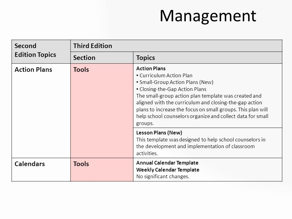 Small Group Lesson Plan Template Lovely asca 3 0 Vs asca 2 0 What are the Changes Between the 2nd