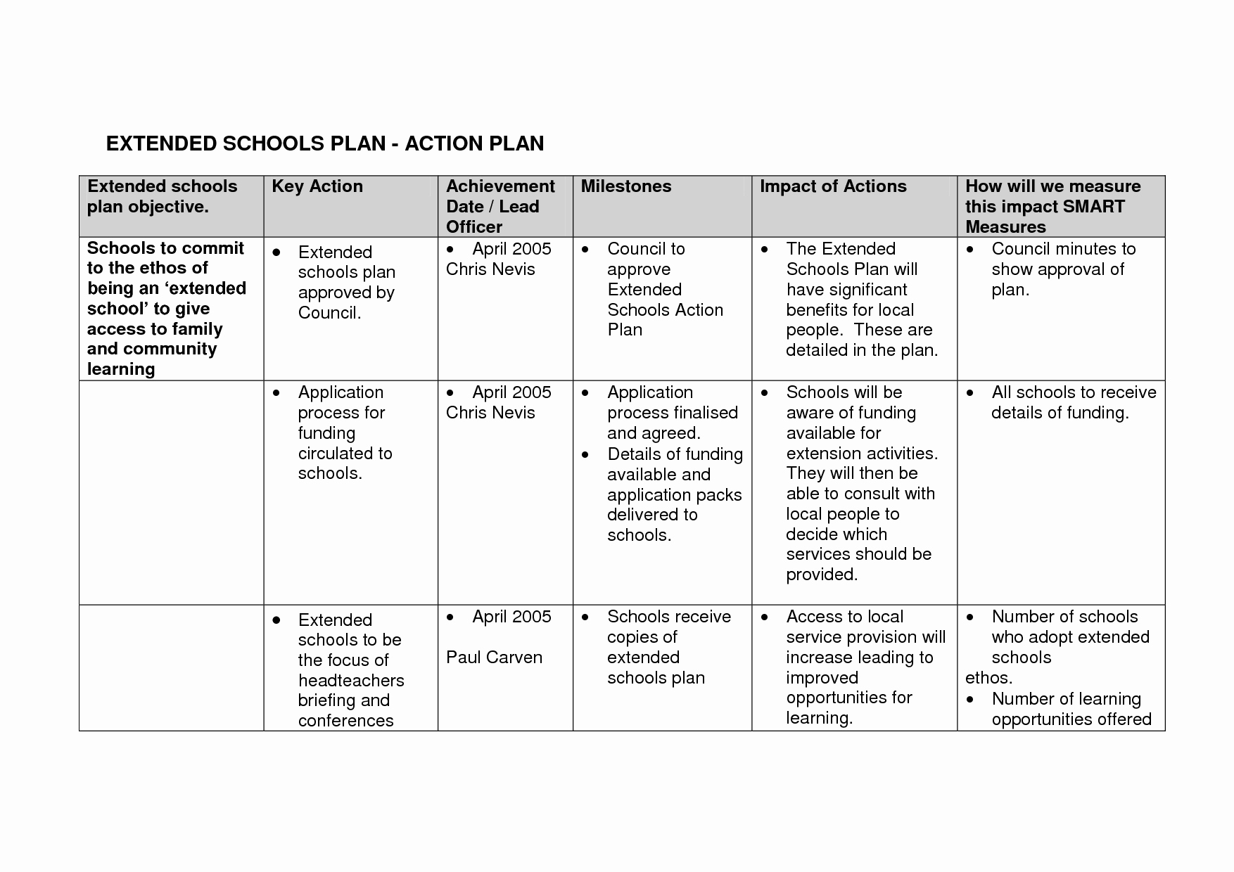 Smart Action Plan Template Inspirational 18 Best Of Writing Smart Goals Worksheet Goal