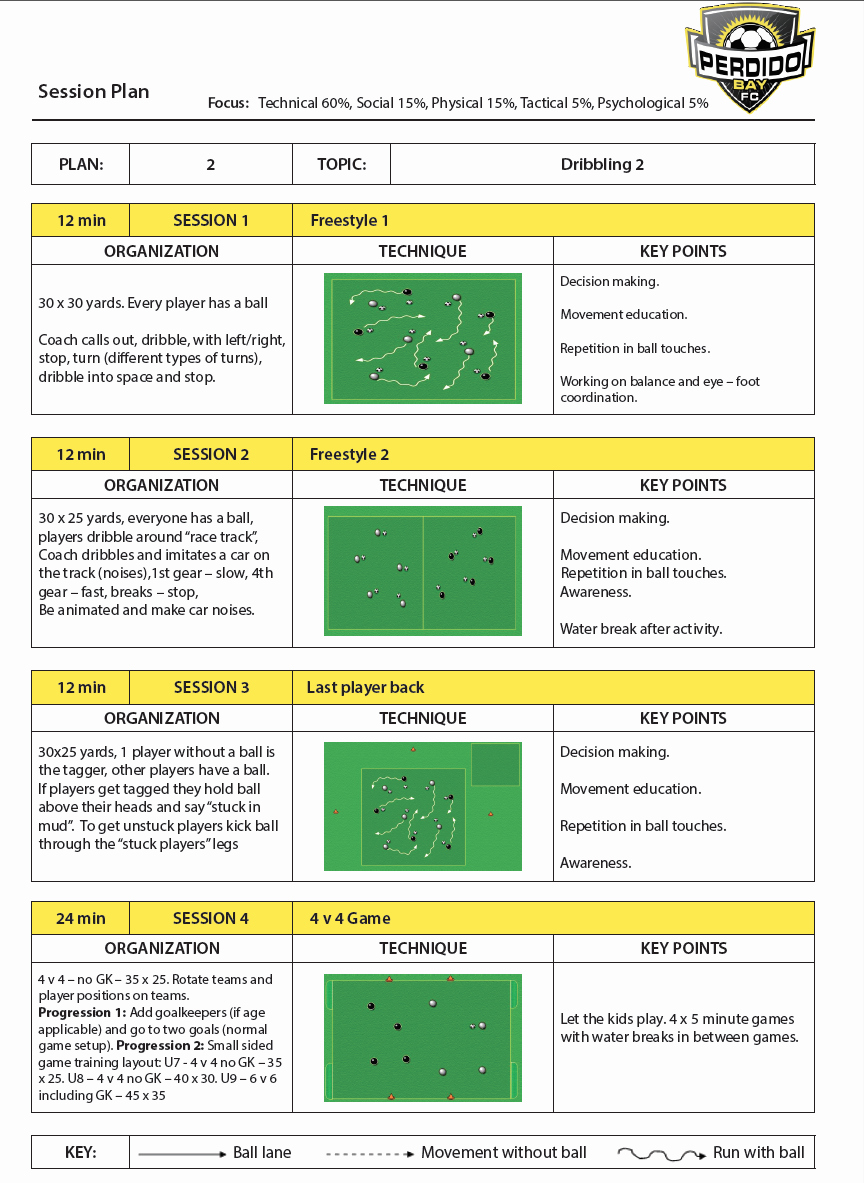 Soccer Practice Plan Template Awesome Coaching – Perdido Bay Futbol Club