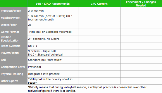 Softball Practice Plan Template Awesome High School Basketball Practice Plan Template Win Ka