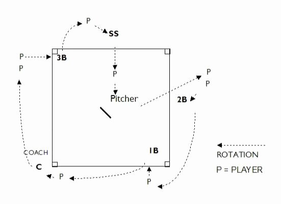 Softball Practice Plan Template Beautiful A Youth Baseball Coaches tool Kit Sample Practice Plans