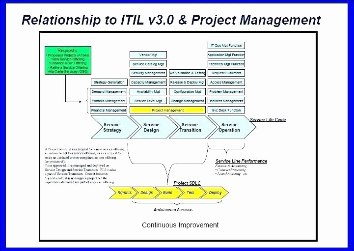 Software Deployment Plan Template Best Of Itil Implementation Project Plan Template – Summitreach