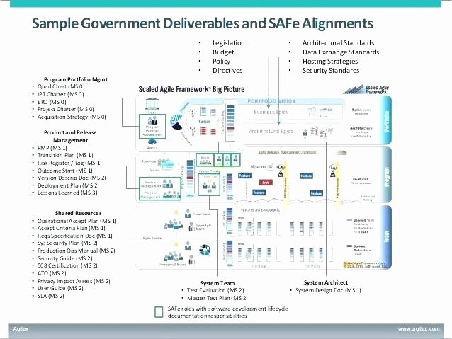Software Deployment Plan Template New Sample Deployment Plan Template New System Implem Plan