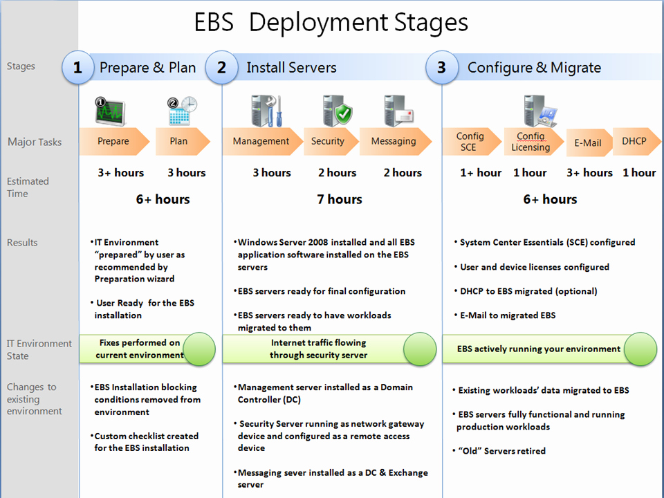 Software Deployment Plan Template Unique Windows Essential Business Server 2008 Ebs – Stages Of